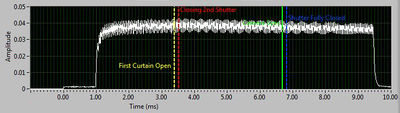 HSS Pulses at various shutter speeds within the Canon Optical communications system