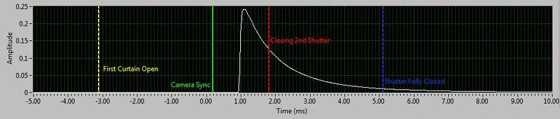 File:X-sync shutter sequence.JPG