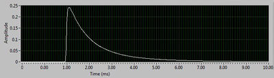 Typical flash duration simulation - Ranger RX pack with the S head at full power